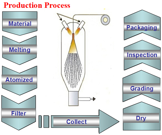 Copper Powder Production